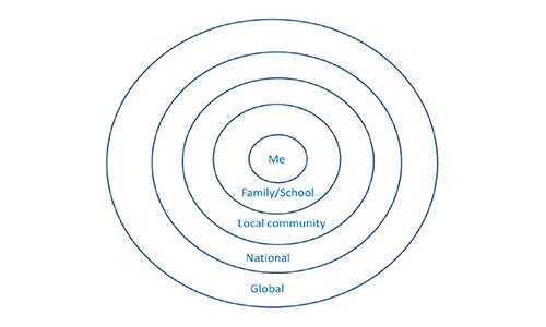 Image of Circle of Support Cards